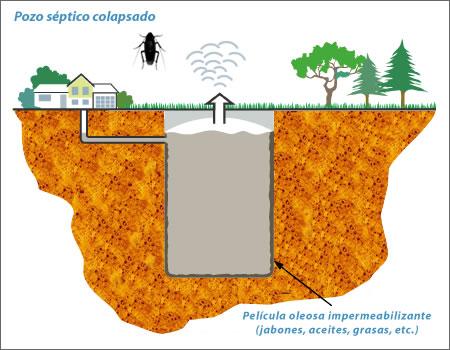 Productos para pozos ciegos hydraulic actuators - Productos para fosas septicas ...